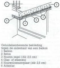 woningchecklist aanbrengen balkonbekleding - Balkon Isolieren