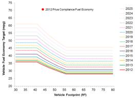 toyota prius petrol consumption corporate average fuel economy