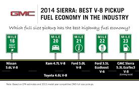 2014 sierra v 8 fuel economy tops ford ecoboost v 6