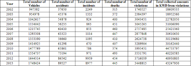 Ministry Of Interior Saudi Arabia Traffic Violation Statistical Analytical Study Of Traffic Accidents And Violations