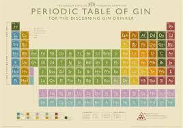 Periodic Table Sr Periodic Table Of Gin Tim Myatt