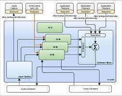 htons floor plans qnx software development platform 7 0 qsa with qnx acoustics