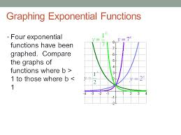 graphing exponential functions four exponential functions have