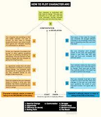 how to plot character arc by illuminara on deviantart