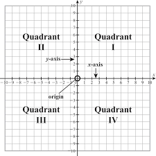 Graphing Functions Worksheet Worksheet Quadrant Numbers Laurelmacy Worksheets For Elementary