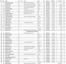 motocross race results 2017 italian motocross championship round one transworld motocross