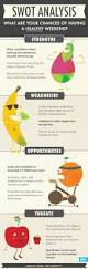 74 best s w o t images on pinterest swot analysis strength and