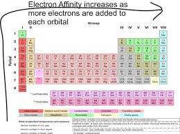 Periods Of The Periodic Table Why Does Electron Affinity Decrease Across A Period How Can It Be