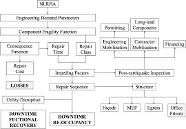 seismic loss and downtime assessment of existing tall steel framed