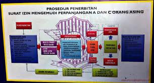 cara membuat ktp wna cara perpanjang sim wna american indonesian us