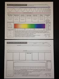 free electromagnetic spectrum worksheets available at