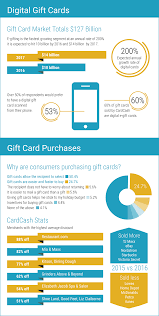 digital gift cards gift card industry statistics from cardcash