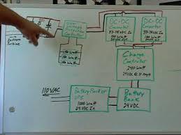 wind turbine control system block diagram part 1 youtube