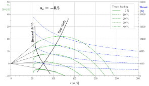 aerodynamics what is the typical climb angle versus the ground