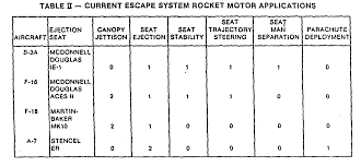 the history of ejection seats