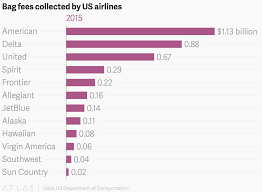 united airlines bag fees bag fees collected by us airlines