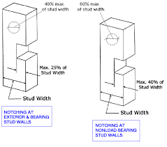 plumbing is it ok to drill through a jack stud full stud pair to