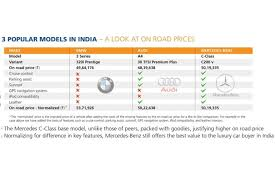 mercedes service prices this is how much a used mercedes audi and bmw costs to buy