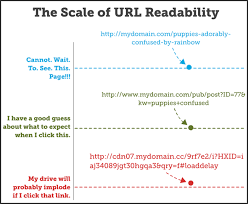 What Is Vanity Url 15 Seo Best Practices For Structuring Urls Moz