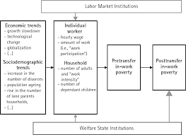 employment and the working poor oxford handbooks