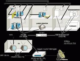 home network design home network design home network design with