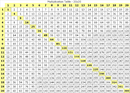 multiplication table up to 30 multiplication tables printable format vaughn s summaries