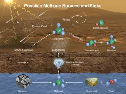 rover finds active ancient organic chemistry on mars