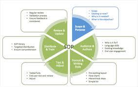 standard operating procedures u2013 a complete guide u2013 scope and