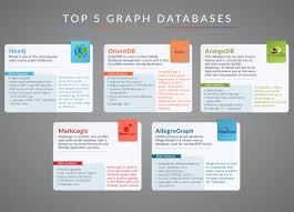 top 5 graph databases infographic dzone database