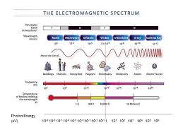 Visible Light Spectrum Wavelength Electromagnetic Spectrum
