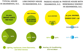 passive house save everyday green homes and energy efficiency with