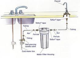 Water Filters For Kitchen Sink Akiozcom - Kitchen sink water supply lines