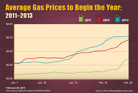 average gas price aaa monthly gas price report february 2013 trends and march outlook