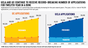 ucla becomes first to receive over 100 000 freshman
