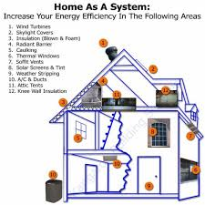 energy efficient homes where to increase energy efficiency in a home home pinterest
