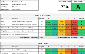 contract management template with vendor management excel template