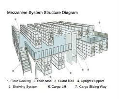 Good Design Rack Style Mezzanine Floor System Warehouse Storage 2