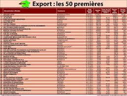 siege social bordeaux découvrez les tops 50 des entreprises de gironde sud ouest fr