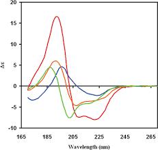 synchrotron radiation circular dichroism srcd spectroscopy an