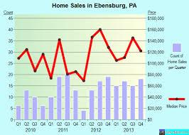 home design ebensburg pa ebensburg pennsylvania pa 15931 profile population maps