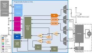 hvac cypress semiconductor