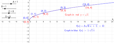 graph transformations of the square root function geogebra
