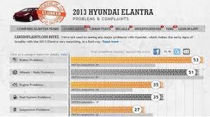 2013 hyundai elantra problems says 2013 elantra suddenly accelerated crashing into tree