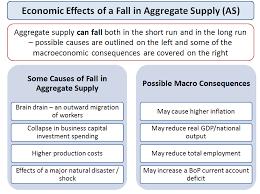 aggregate supply tutor2u economics