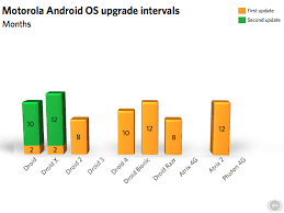 android os releases the checkered history of android handset updates ars technica