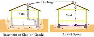 Radon Mitigation Cost Estimates by Reducing Radon In Your Home National Radon Program Services