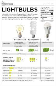 Type Of Light Fixtures Lightbulbs Incandescent Fluorescent Led Infographic Light