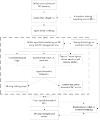 agent based simulation to inform planning strategies for welfare