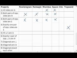 properties of parallelograms worksheet 8 6 2 of 2 special quadrilaterals property chart mp4
