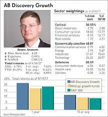 ko stock quote yahoo leading stocks like grubhub fuel ab discovery growth fund u0027s